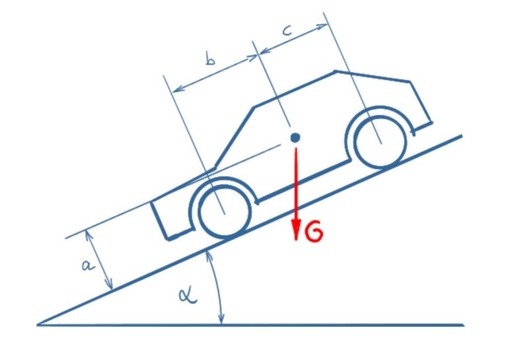 Auto mit angezogener Handbremse auf abschüssiger Straße. Gesucht ist der erforderliche Haftreibungskoeffizient, damit das Auto nicht rutscht.