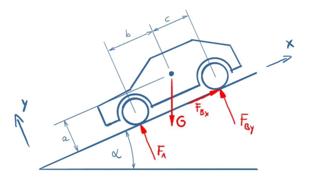 Kräfte an den Rädern des Autos. Da die Handbremse nur auf die Hinterräder wirkt, ist dort auch die Horizontalkraft (im gedrehten Koordinatensystem) angetragen.