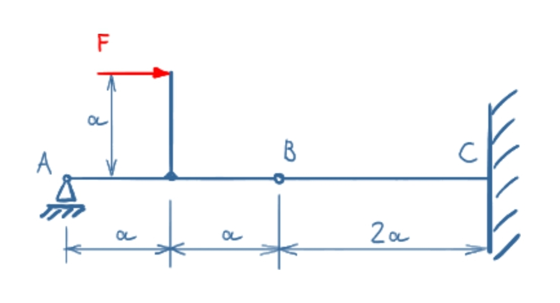 Beam with joint and an offset force