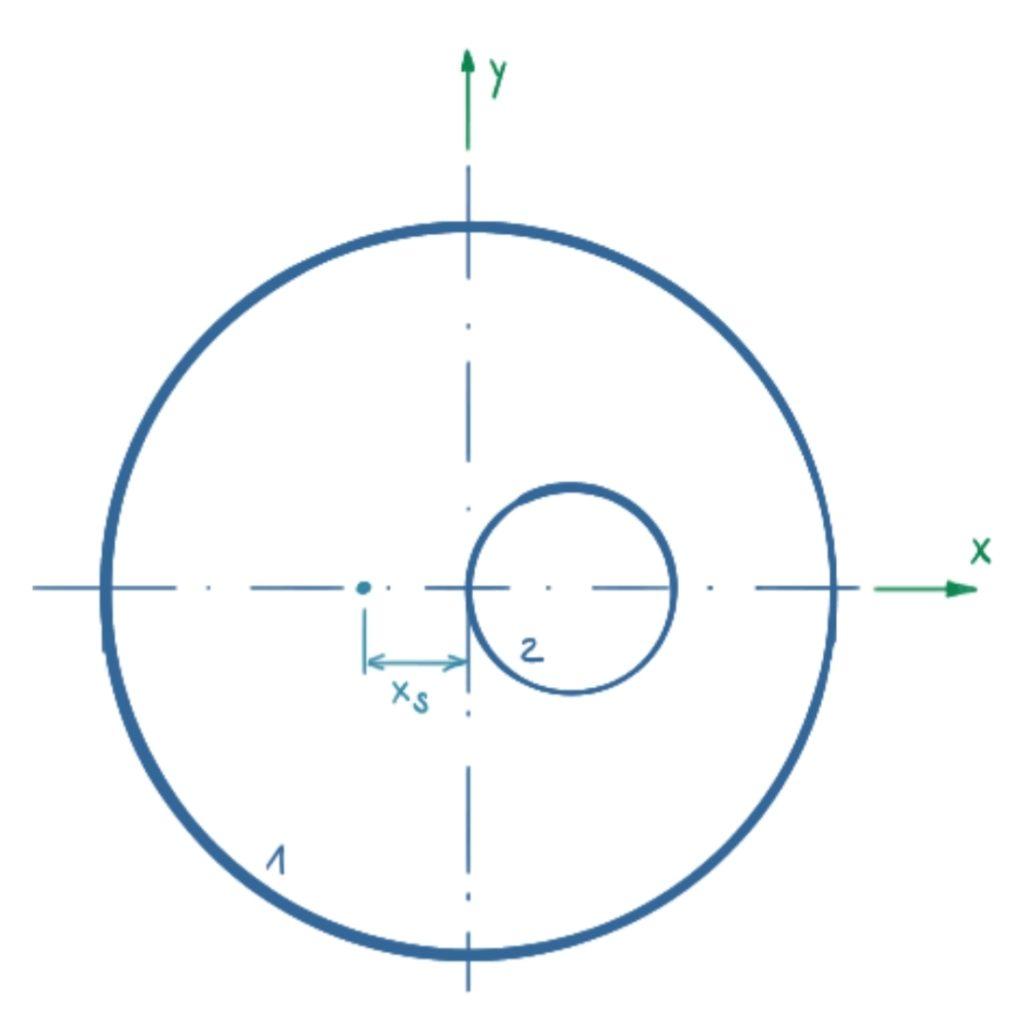 Nummerierung der Einzelflächen und vermutete x-Koordinate des Flächenschwerpunkts