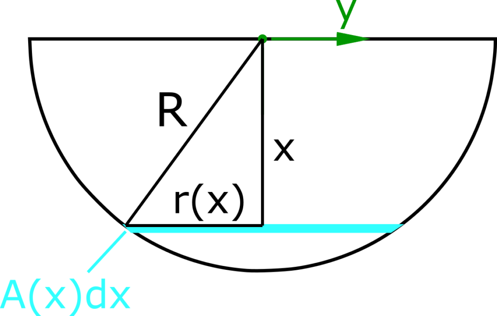 Infinitesimales Volumenelement der Halbkugel