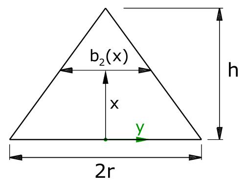 Funktion für die Breite des Dreiecks in Abhängigkeit von x