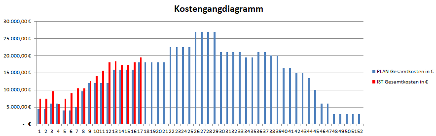Kostenganglinie (bzw. Kostengangdiagramm), es zeigt die Plan- und Ist-Kosten pro Woche