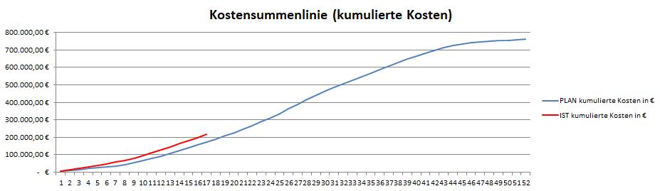 Kostensummenlinie, sie zeigt die kumulierten Plan- und Ist-Kosten des Projekts