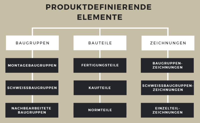 Produktdefinierende Elemente aus Sicht der mechanischen Konstruktion