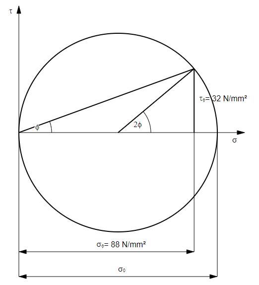 Mohrscher Spannungskreis für 100 N/mm² und 20° Schnittwinkel