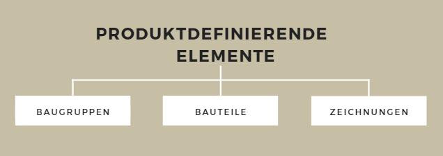 Die wesentlichen produktdefinierenden Elemente aus Sicht der mechanischen Konstruktion
