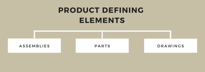 The essential product-defining elements from the point of view of mechanical construction