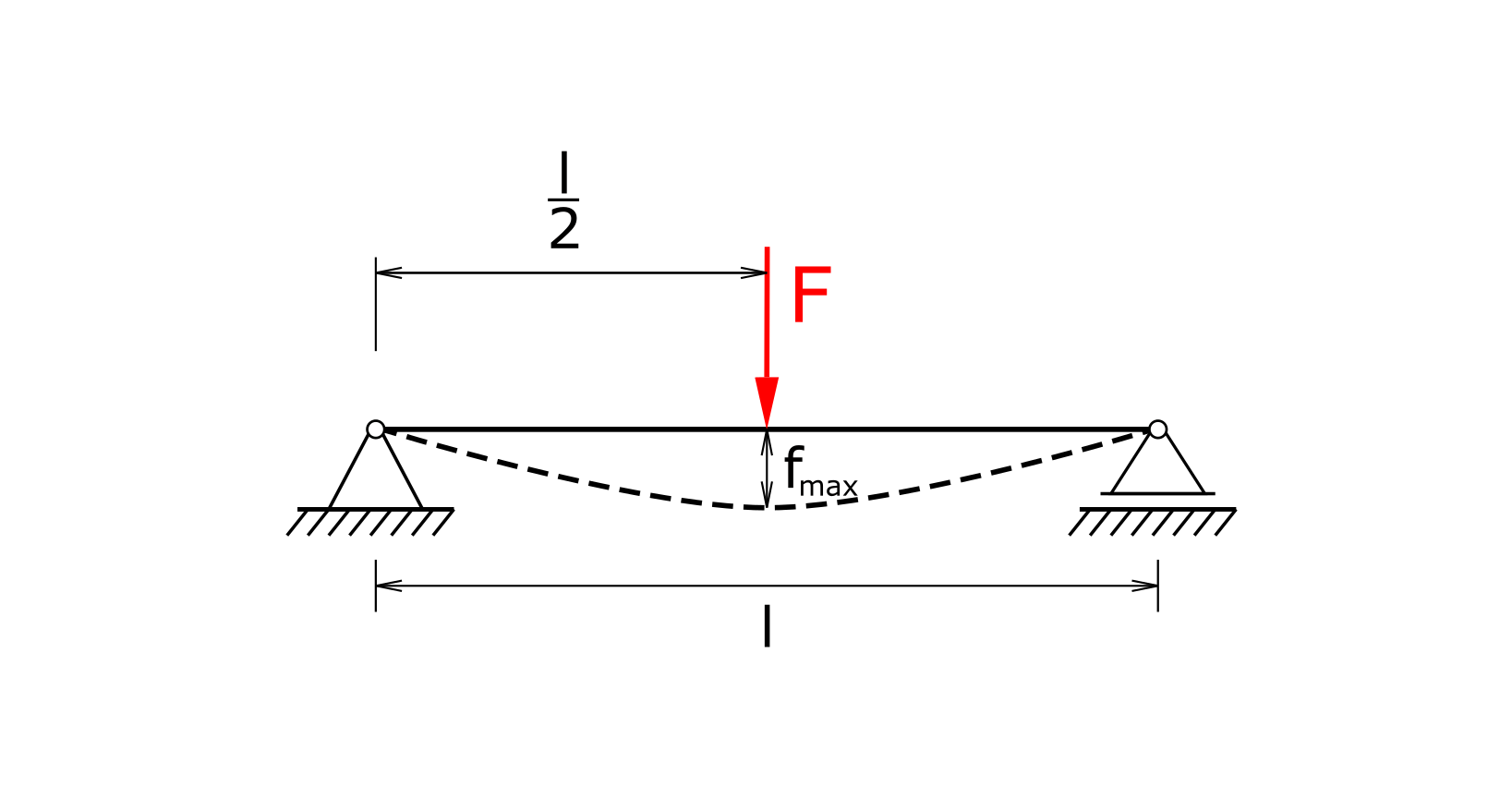 Beam on two supports with central load