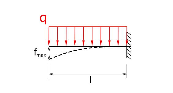 Durchbiegung Kragträger mit Streckenlast