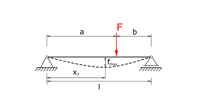 Beam with two supports and an excentric load