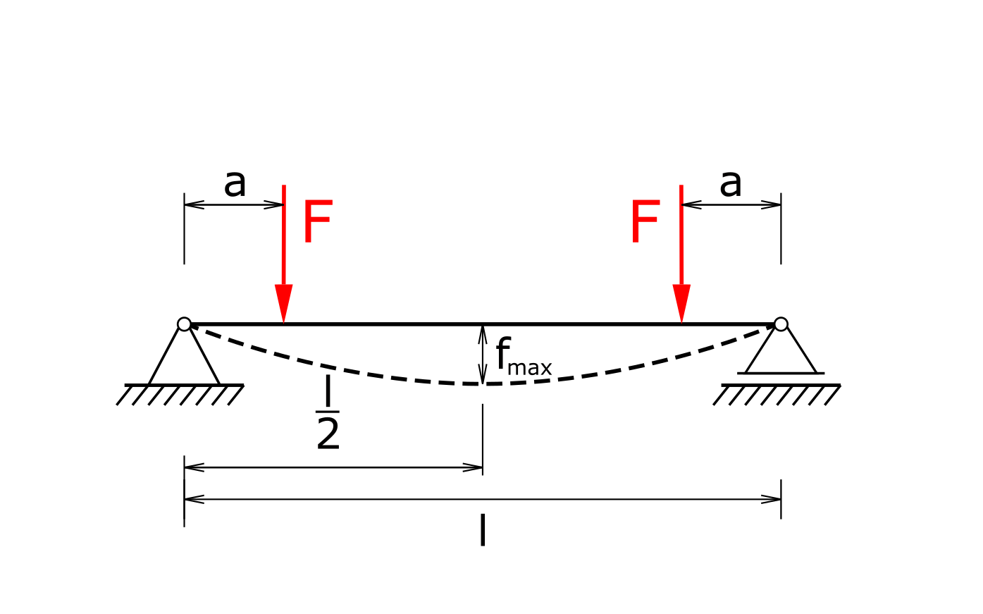 Beam on two bearings under two symmetrical loads
