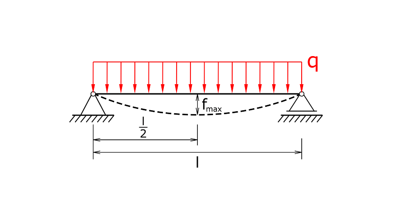 Beam on two supports with an even line load