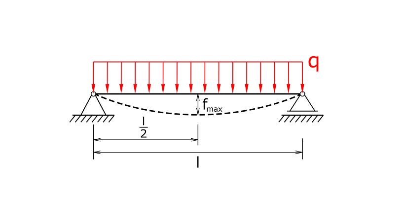 Träger auf zwei Stützen mit gleichmäßiger Streckenlast