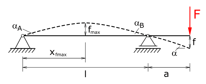 Deflection of a beam with excess length and single load