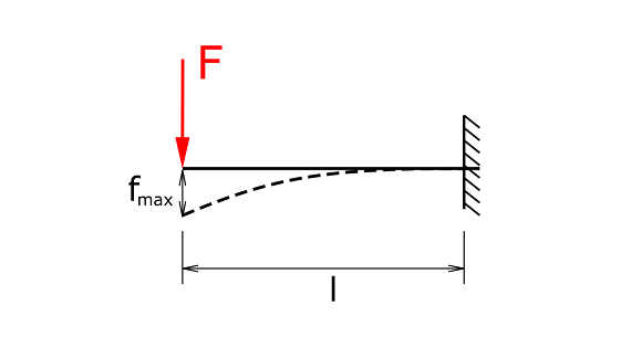 Beam with fixation and single load