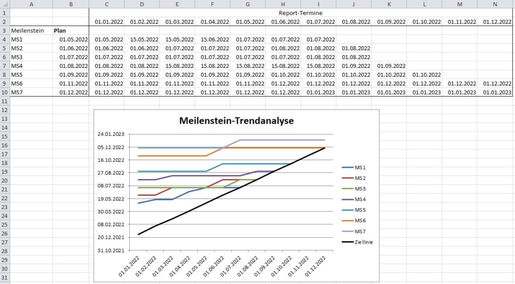 Meilenstein-Trendanalyse mit Excel, länger als geplant laufendes Projekt
