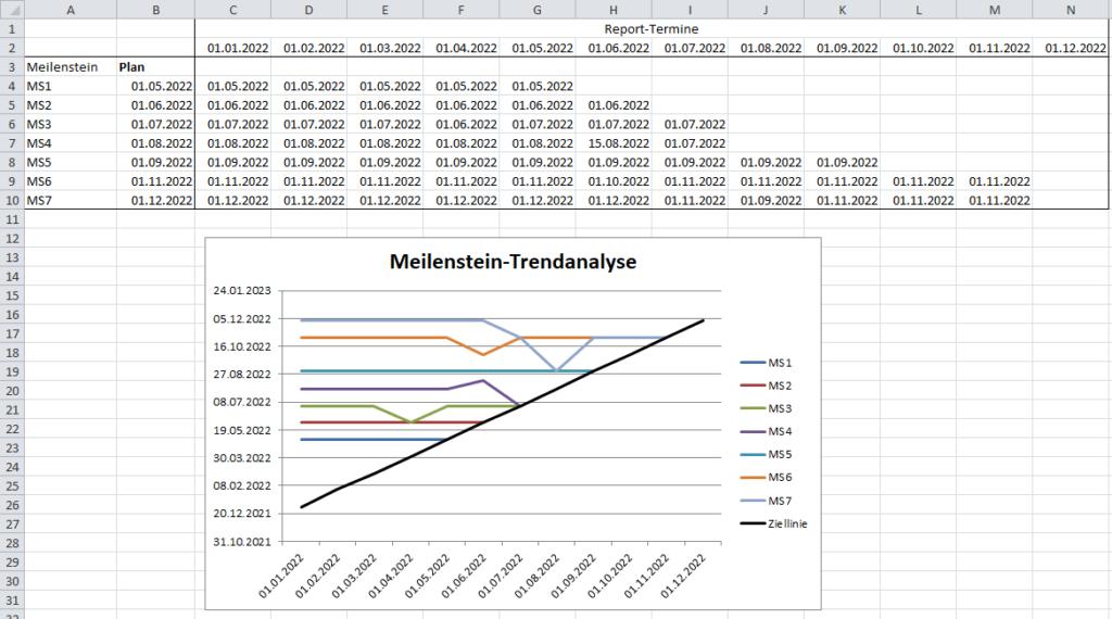 Meilenstein-Trendanalyse mit Excel, besser als geplant laufendes Projekt
