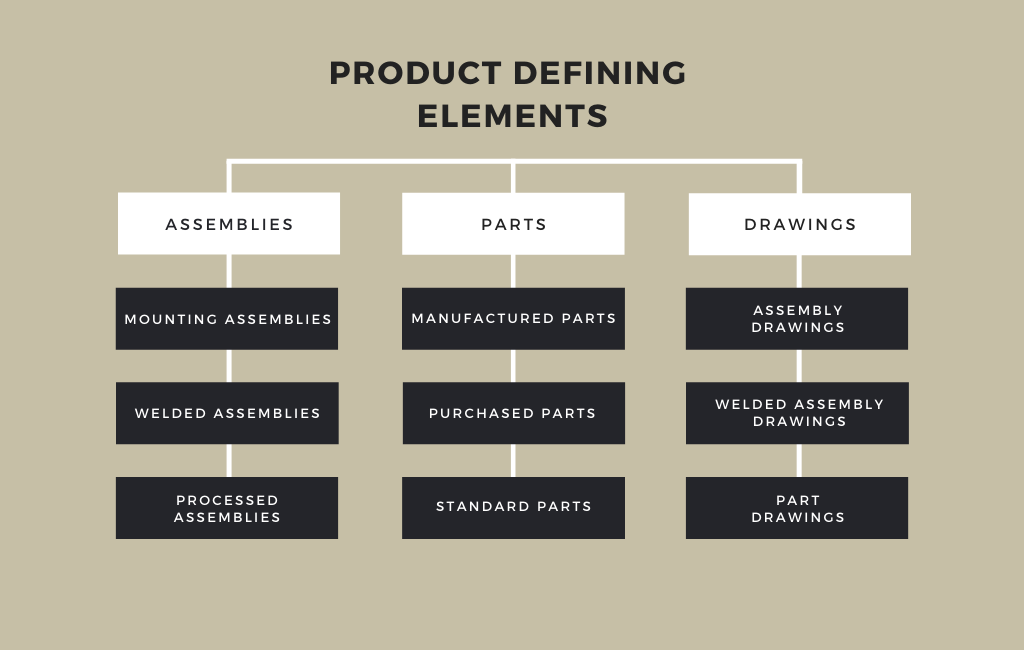 Subdivision of the product-defining elements