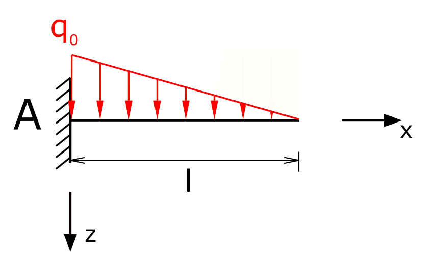 Beam with fixed restraint and triangular line load