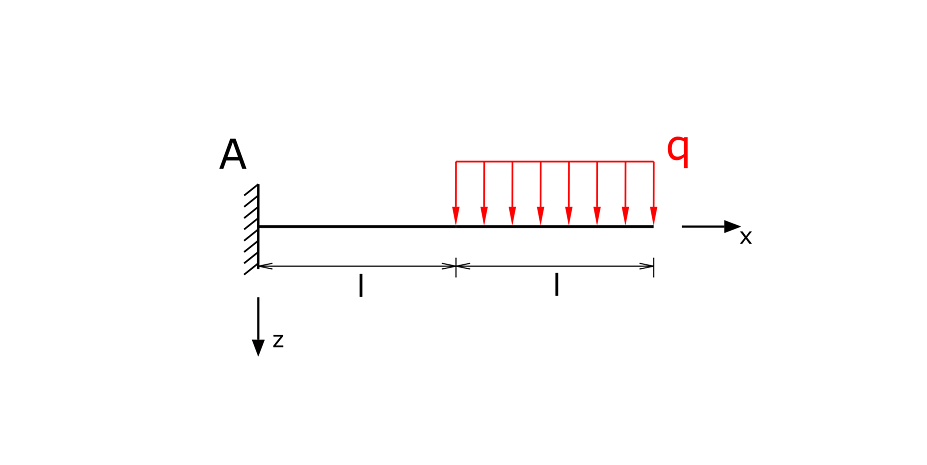 Beam with fixed restraint and partial line load