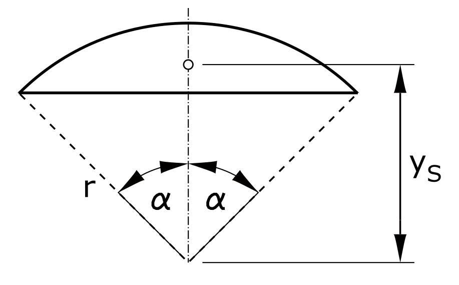 Schwerpunkt Kreisabschnitt