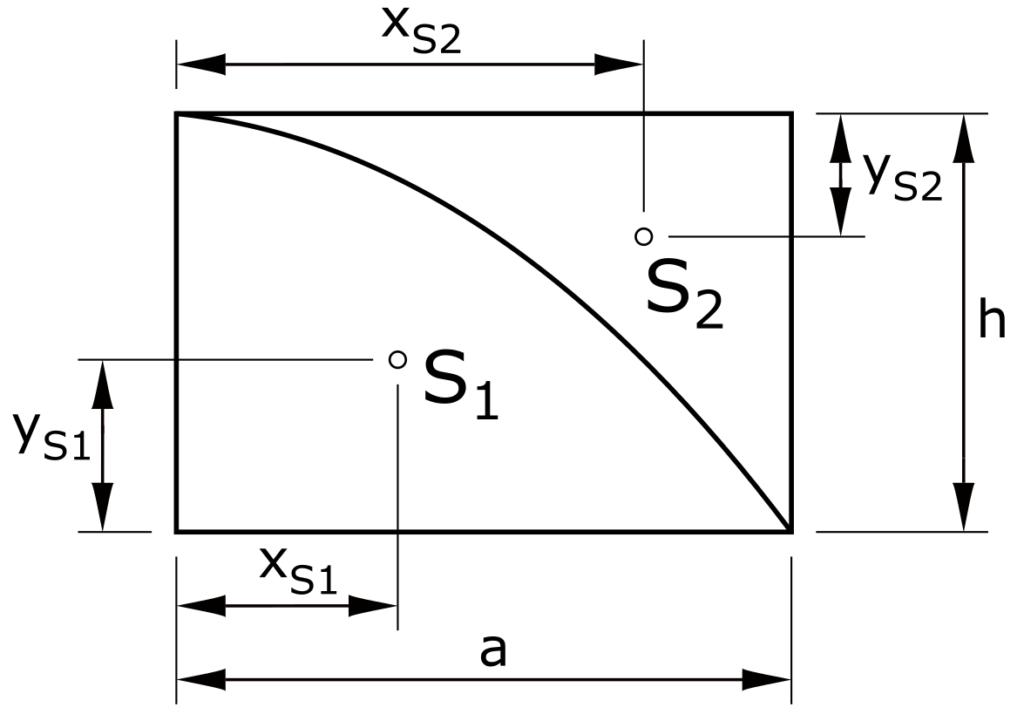 Schwerpunkt Parabelflächen