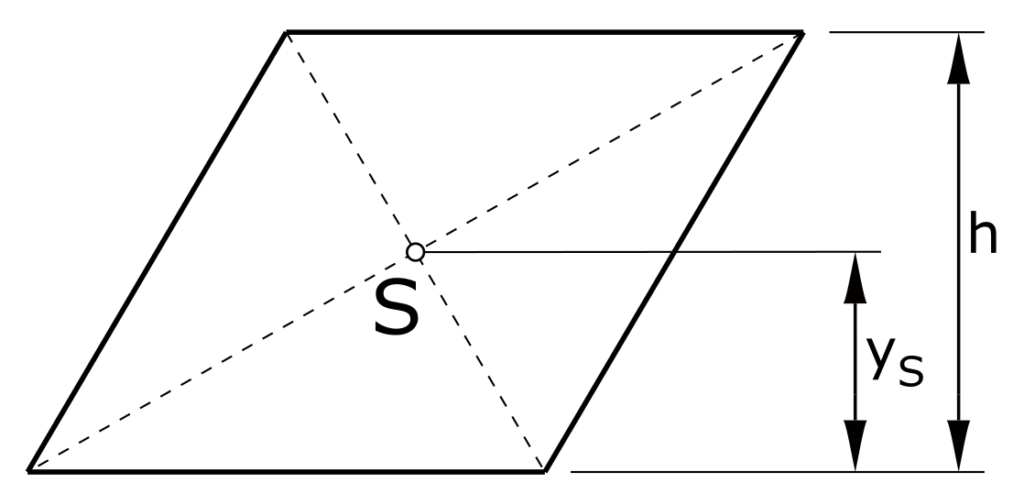 Schwerpunkt Parallelogramm