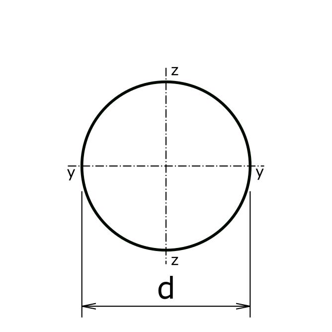 Querschnitt Kreis