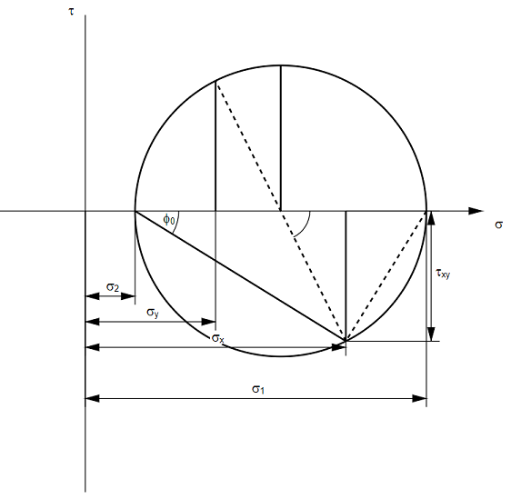 Determination of the principal stresses using the circle of Mohr