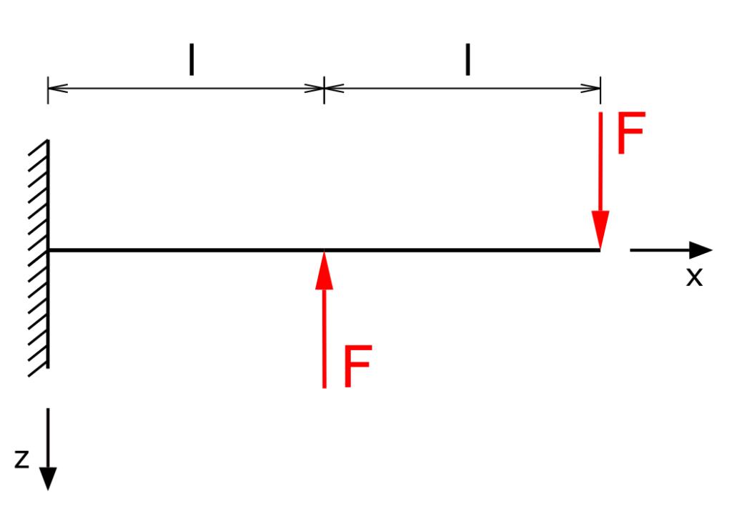 Einseitig eingespannter Träger mit zwei entgegengesetzten Kräften