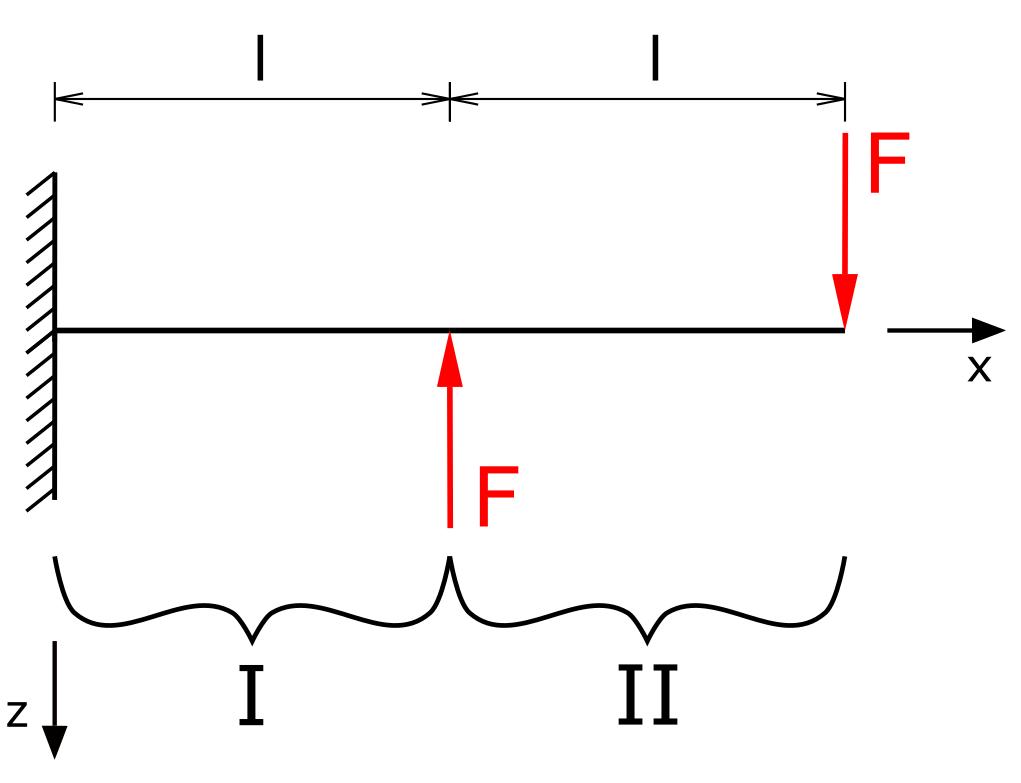 Einteilung des Trägers in zwei Bereiche