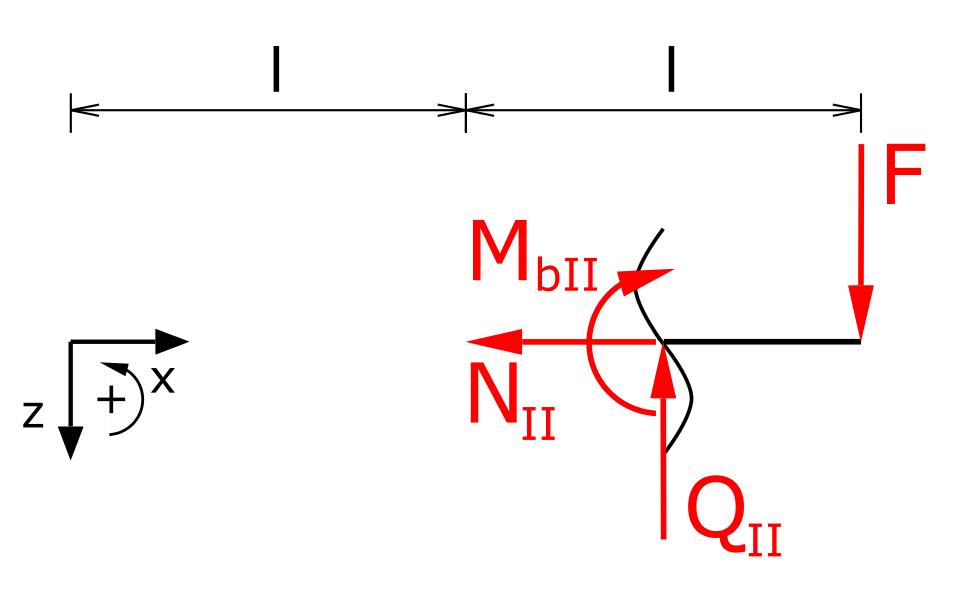 Schnittgrößen in Bereich II