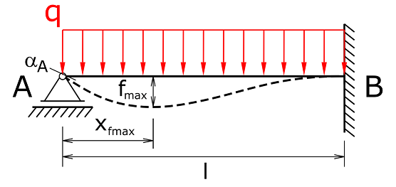 Deflection with one sided fixation and floating bearing under line load mini