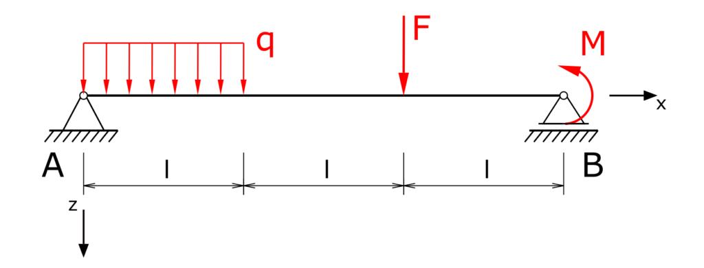 Träger auf zwei Stützen mit Streckenlast, Einzellast und Moment